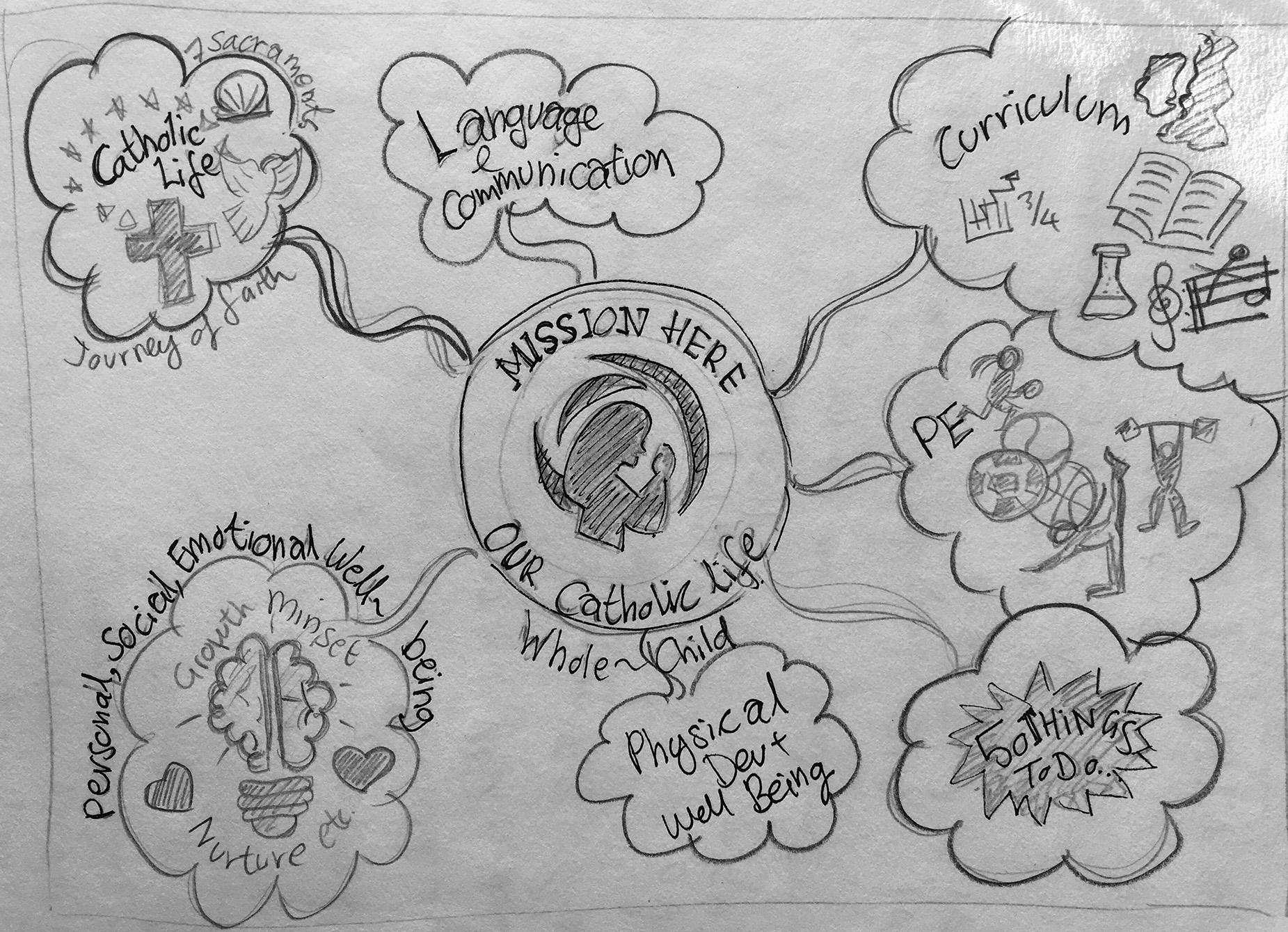 Multi Academy Company Ethos Display Sketch Ideas