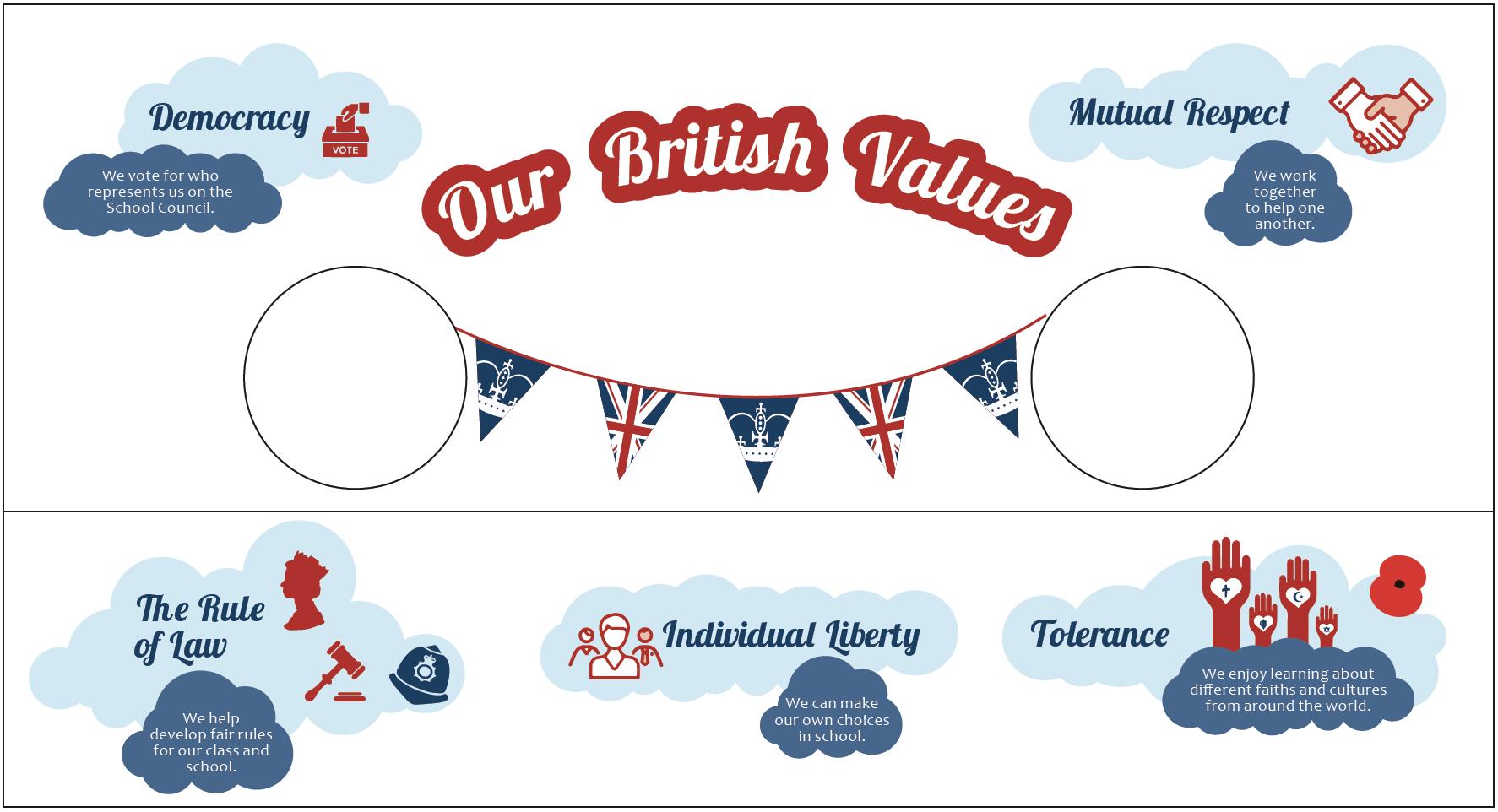 British Values Vinyl Display